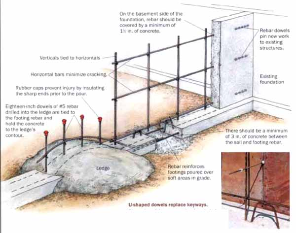 Concrete basics working with rebar for Best temperature to pour concrete foundation