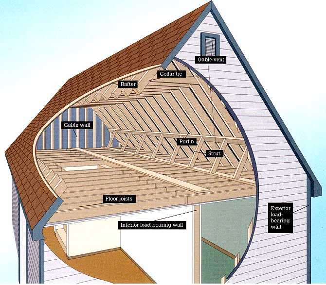 Complete guide to attics basements projects getting for Can a load bearing wall be removed