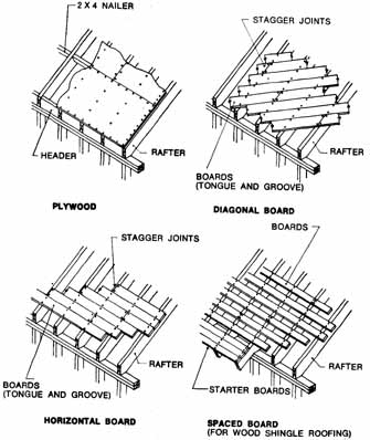 Basic construction for Fiberboard roof sheathing