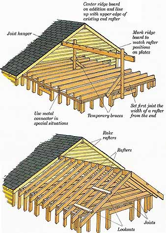 How To Build Additions Framing The Roof