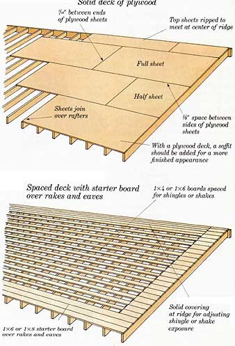 How To Build Additions Applying Roof Sheathing