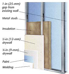 Soundproofing A Room Insulation And Ventilation