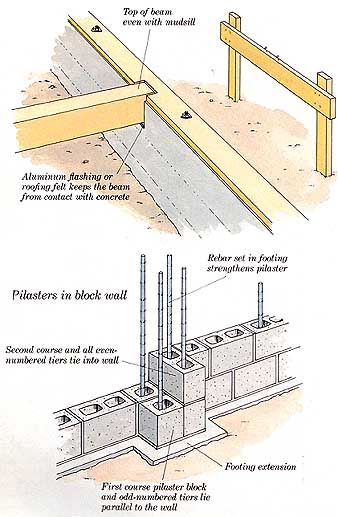 How to build additions simple room additions building for Block and beam foundation vs slab