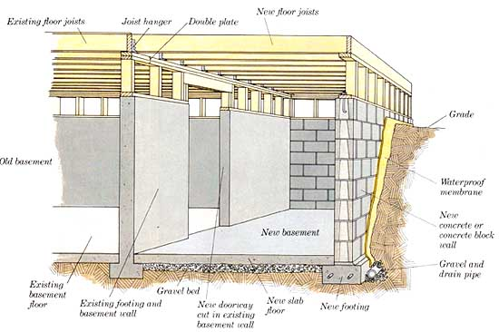 How to build additions simple room additions building for Building a basement foundation