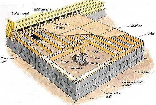 How To Build Additions Preparing To Frame The Floor