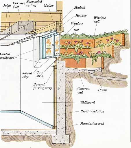 What Type Of Retaining Walls Basement Car Park